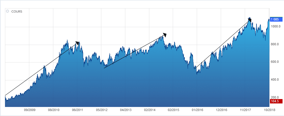 Graphique : cours palladium stabilisé 600$