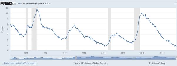 Graphique Taux de chômage USA