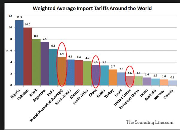 Graphique Taux moyen de taxe douanière à travers le monde