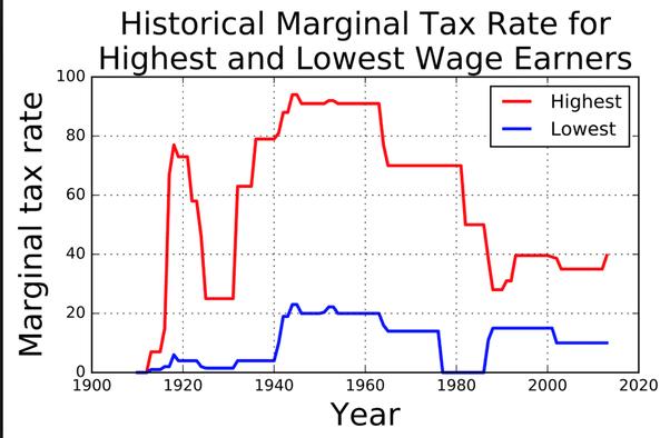Graphique Taux marginal d'imposition sur les plus hauts et les plus bas revenus.