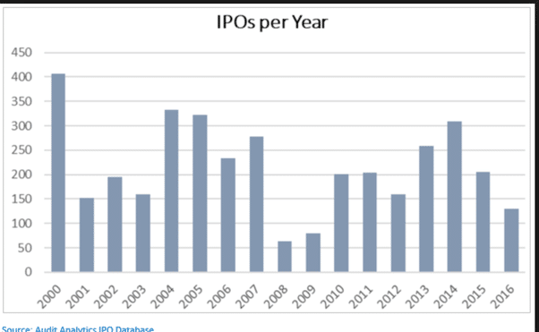 Graphique Nombre d'introductions en Bourse IPO par année