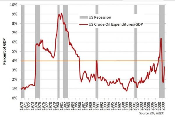 Graphique En gris : périodes de récession. En rouge : coût de la consommation de pétrole rapporté au PIB.