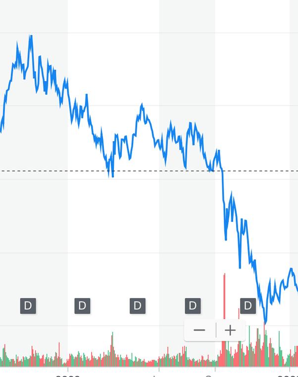 graphique action Goldman Sachs GS