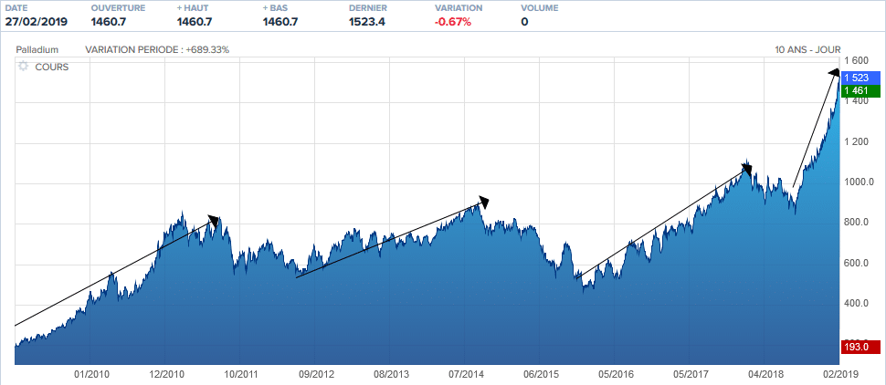 graphique prix palladium
