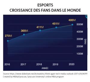graphe - eSport