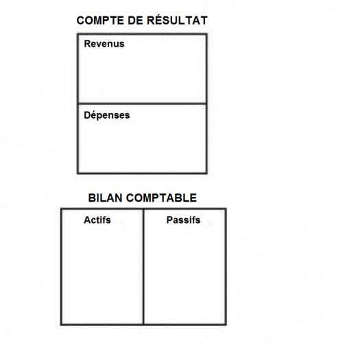 schéma bilan comptable