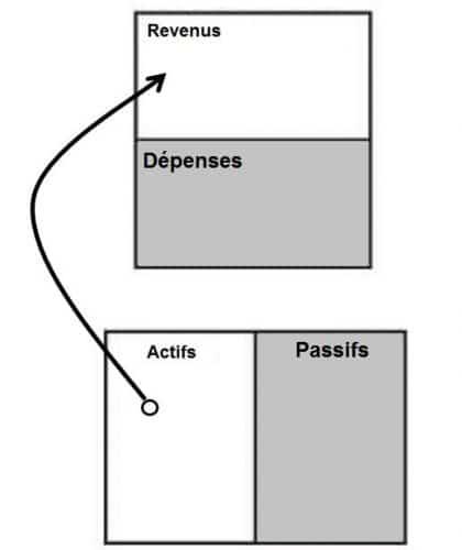 schéma bilan comptable actifs