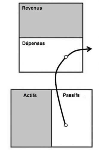 schéma bilan comptable passifs