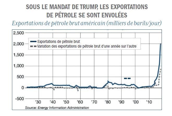 Graphe augmentation exportations pétrole brut sous Trump