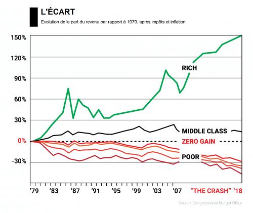 graphique écart riches pauvres classes moyennes