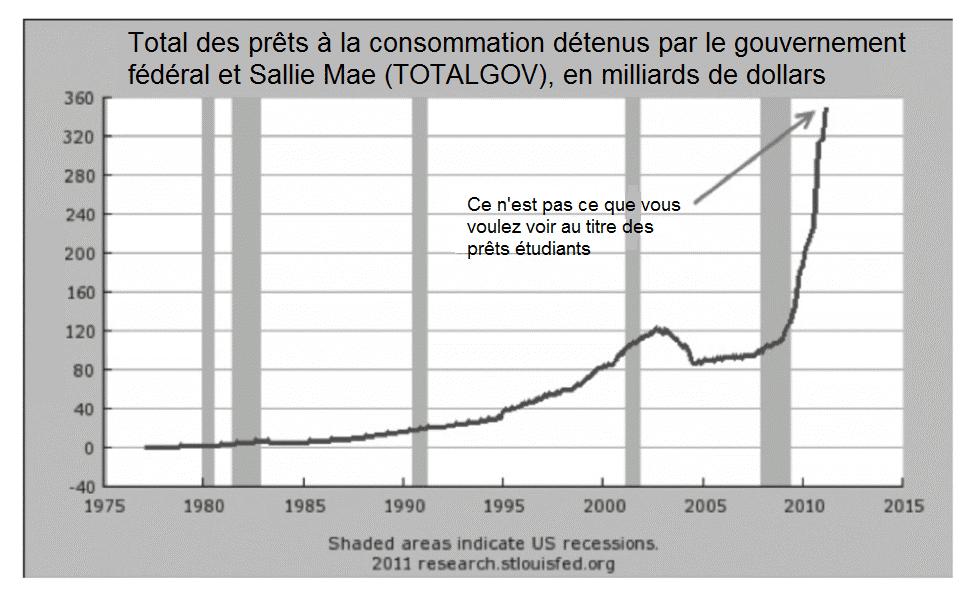 graphique total prêts consommation détenus par le gouvernement