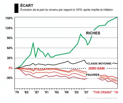 graphique riches, pauvres, classe moyenne