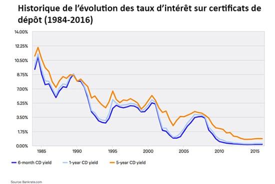 graphique taux intérêt immobilier