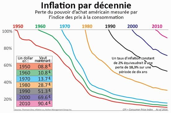 inflation taux pouvoir d'achat