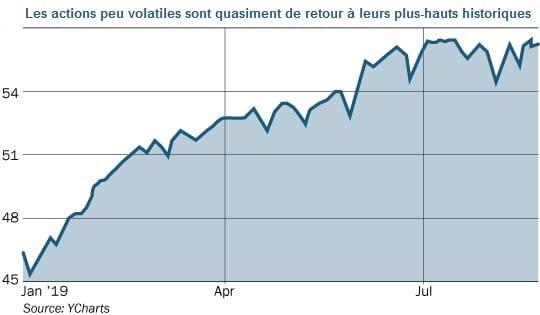 graphique actions peu volatiles retour plus-hauts historiques