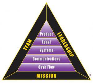 Triangle B-I Robert Kiyosaki
