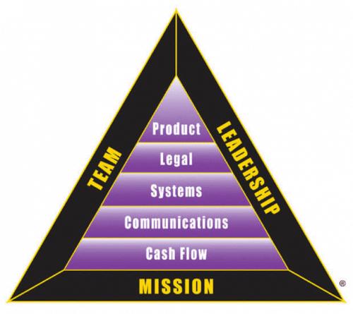 Triangle B-I Robert Kiyosaki lancer une entreprise