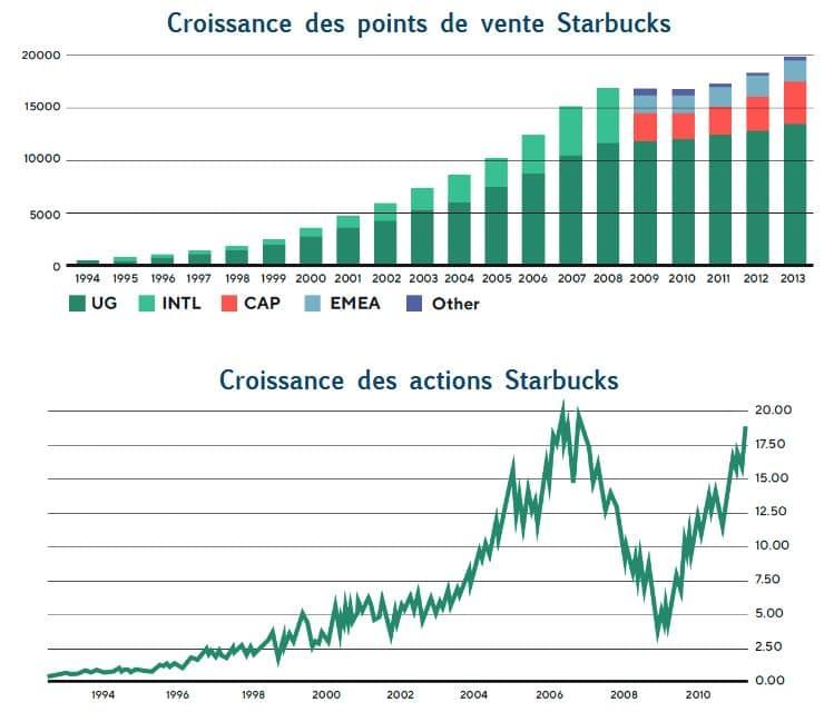 graphiques points de vente actions Starbucks