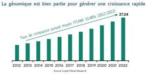 graphique croissance secteur génomique