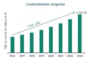 graphique croissance secteur automatisation