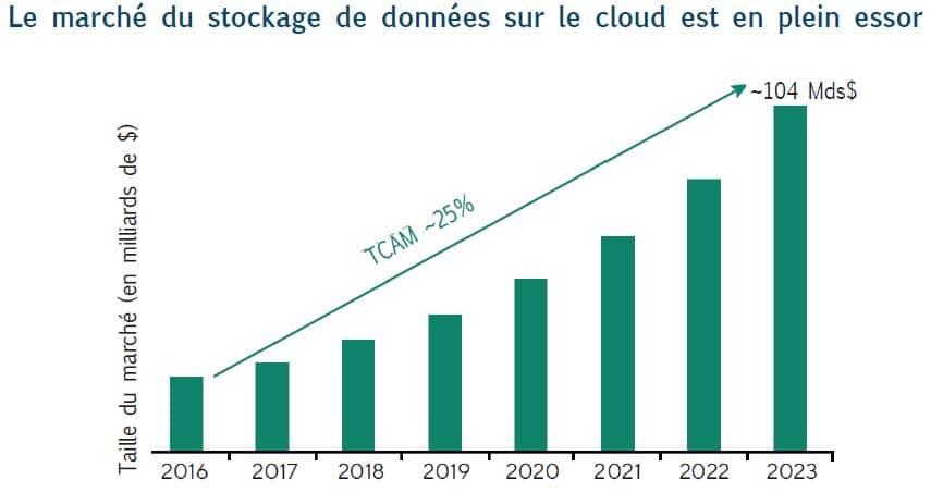 graphique croissance secteur stockage cloud