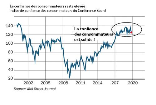 graphique consommateurs US