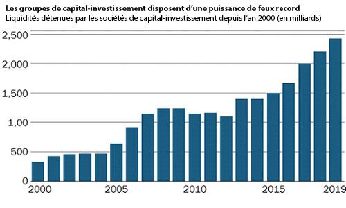 graphique argent hedge fund