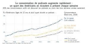 graphique consommation podcasts en forte augmentation