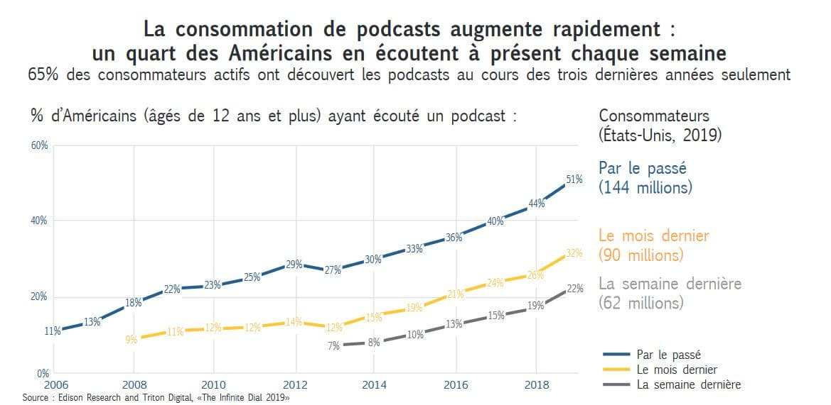 graphique consommation podcasts en forte augmentation
