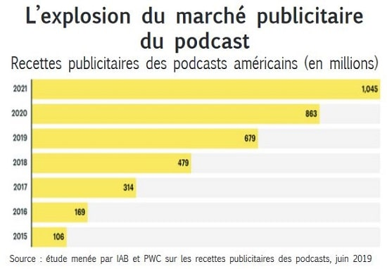 graphique explosion marché publicitaire podcast