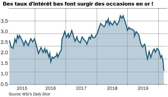 graphique taux d'intérêt Fed