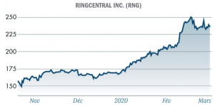 graphique ringcentral RNG