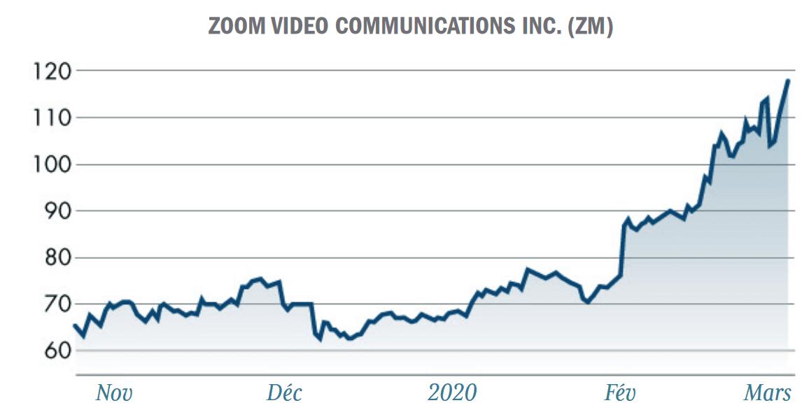 graphique Zoom video ZM