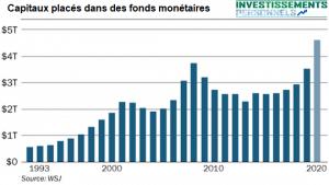 graphique liquidités fonds monétaires