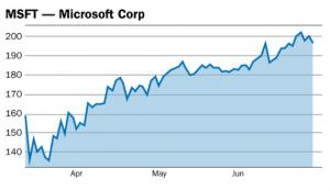 graphique Microsoft MSFT
