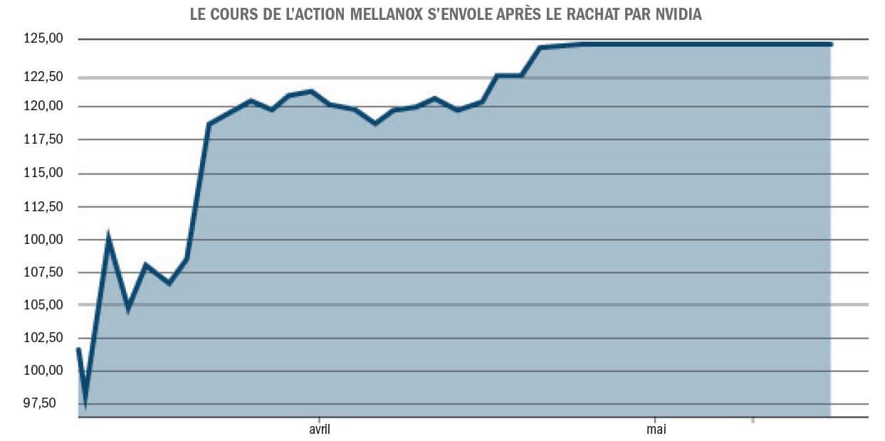 graphique mellanox action