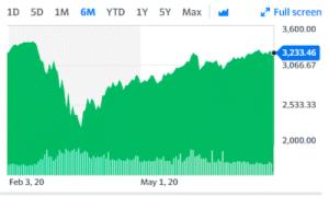 graphique marché boursier