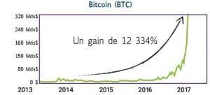 graphique Bitcoin BTC hausse