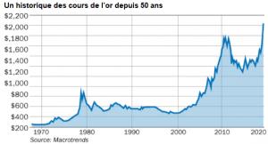 graphique historique cours de l'or