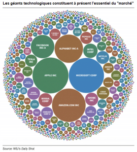 graphique géants tech actions