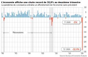 graphique PIB économie