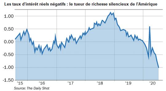 graphique taux d'intérêt réels