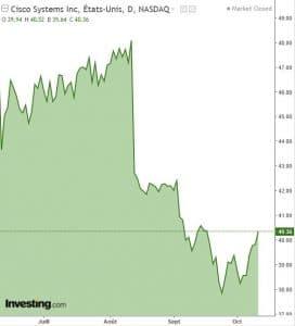 graphique action CSCO
