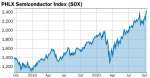 graphique SOX indice semi-conducteurs