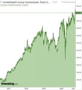 graphique action UNH