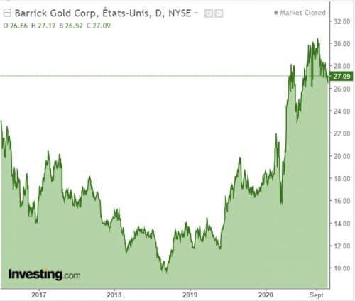 graphique action GOLD