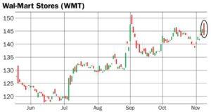 graphique action WMT