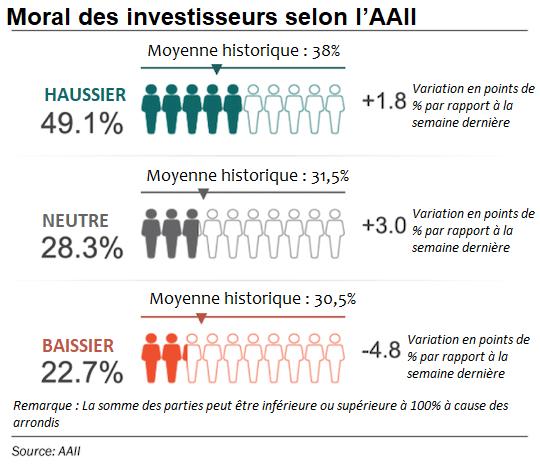 infographie moral investisseurs