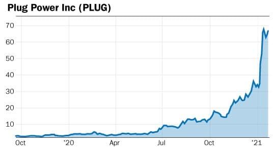 graphique action PLUG