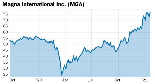 graphique action MGA